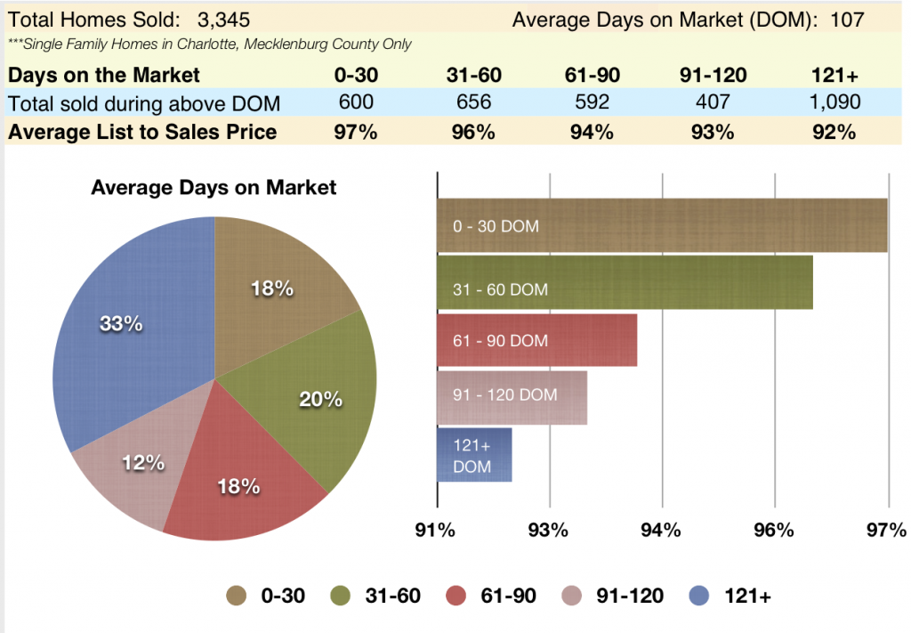 Charlotte NC Real Estate Market Report Days on the Market vs. List to Sales Prices
