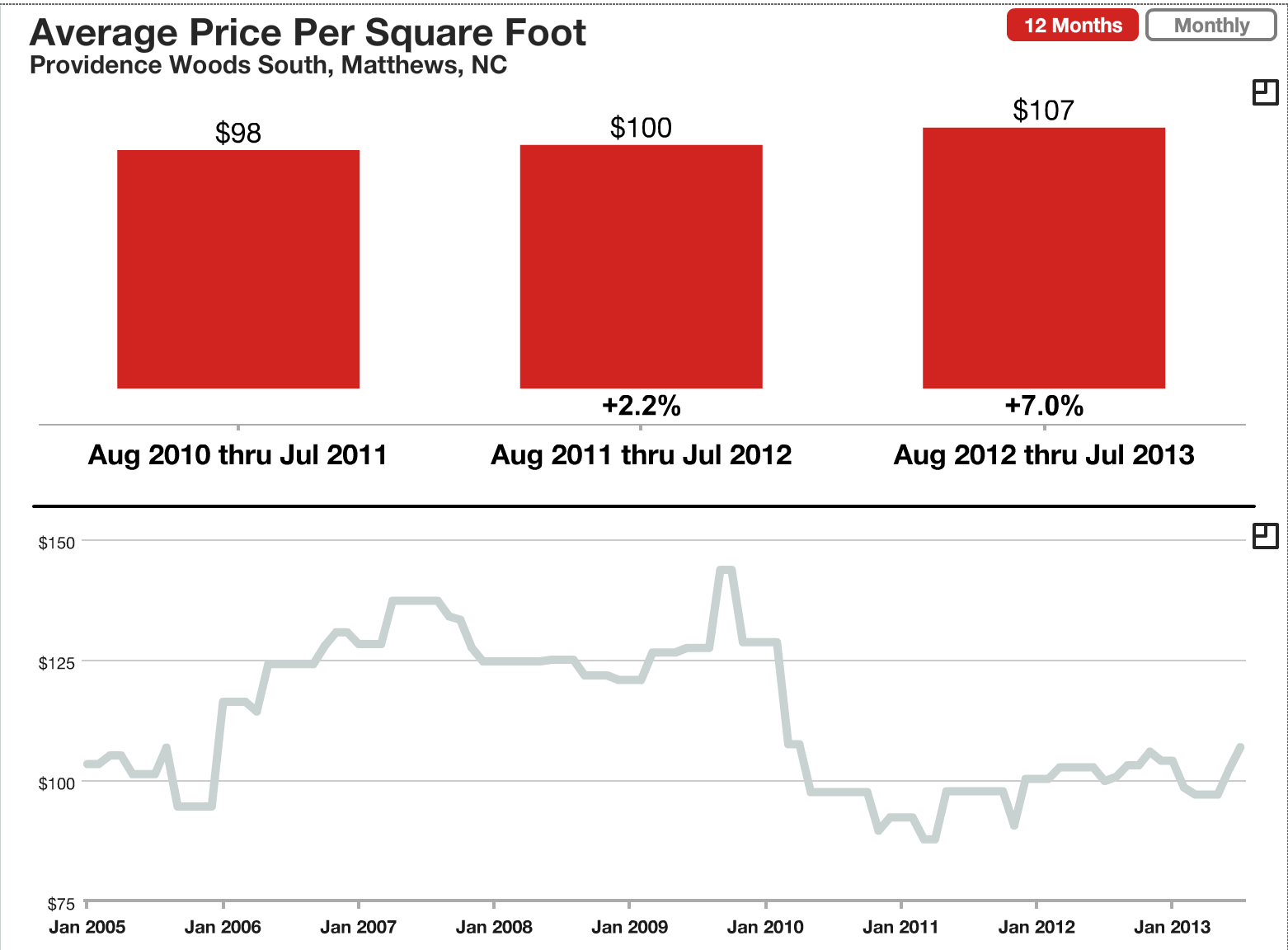 Price Per Square Foot To Build A House By Zip Code Price