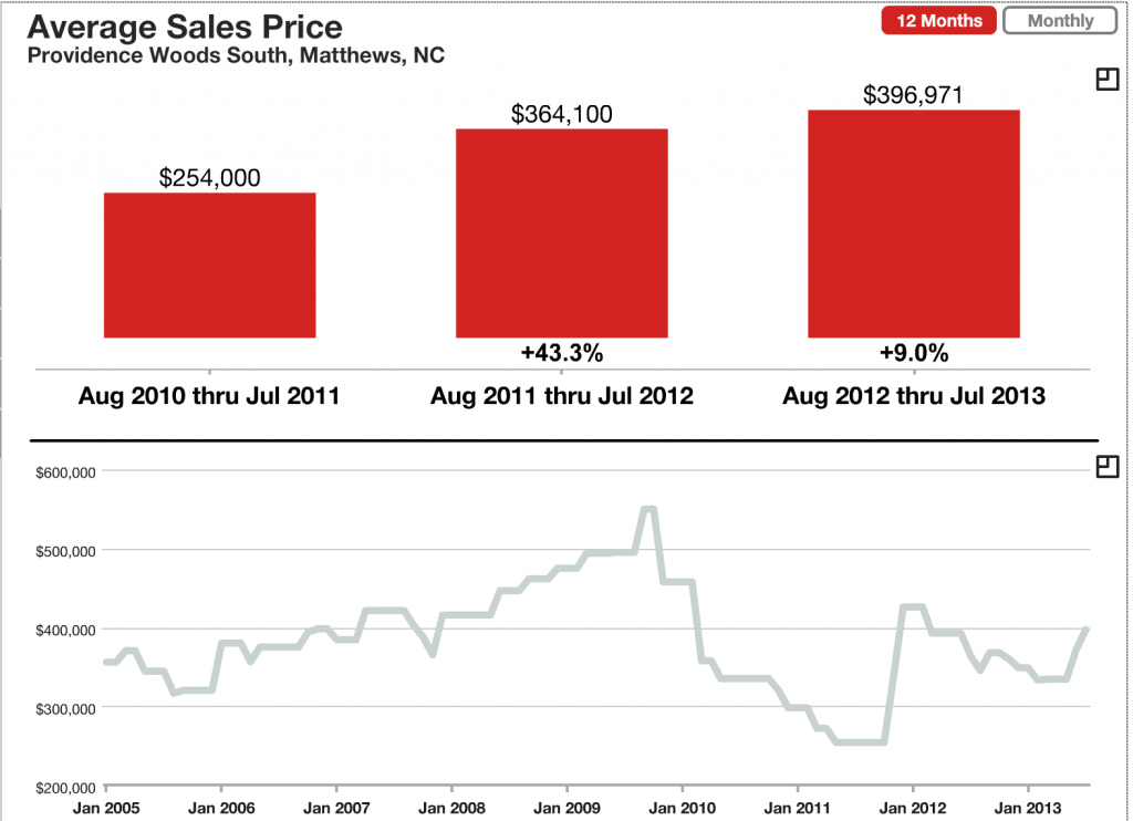 Providence Woods South Average Sales Price