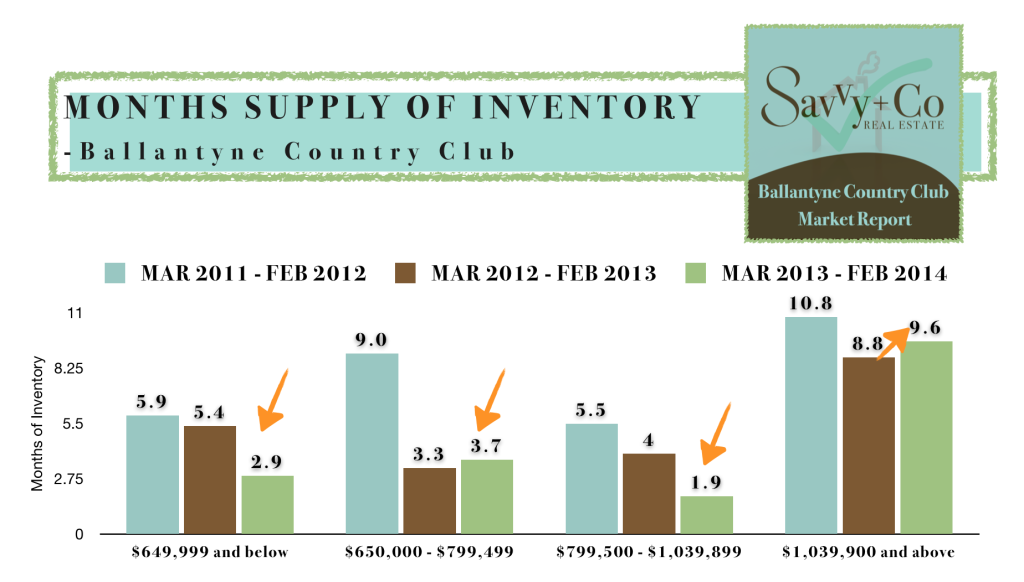 Ballantyne Country Club Real Estate Market Report MAR 2014