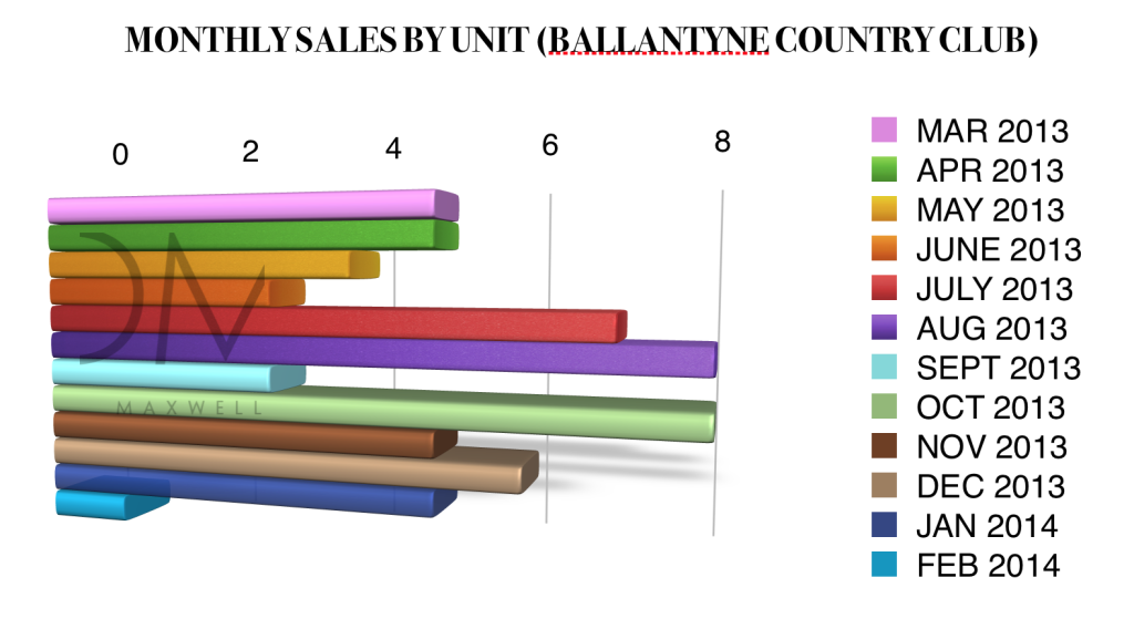 Sales by month in Ballantyne Country Club