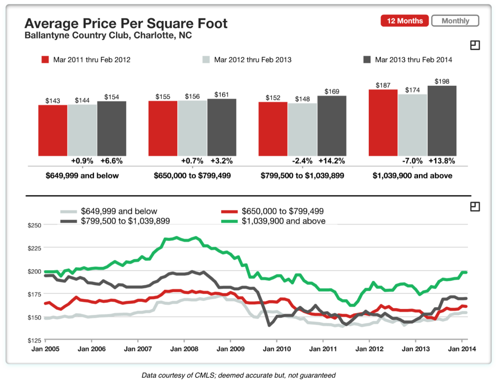 Sales price per square foot in Ballantyne Country Club