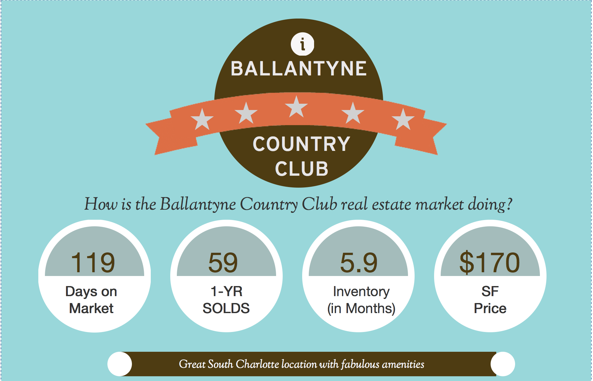Ballantyne Country Club real estate market report