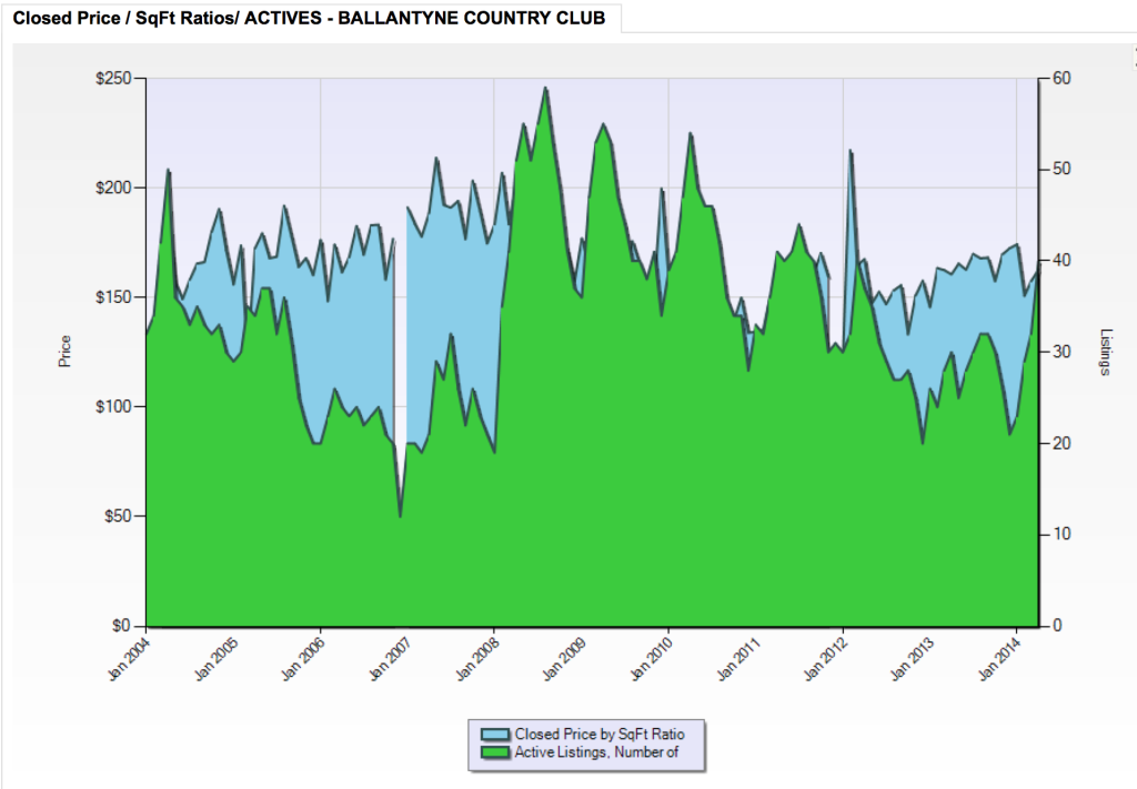 Closed Price SF Ratios Ballantyne Country Club