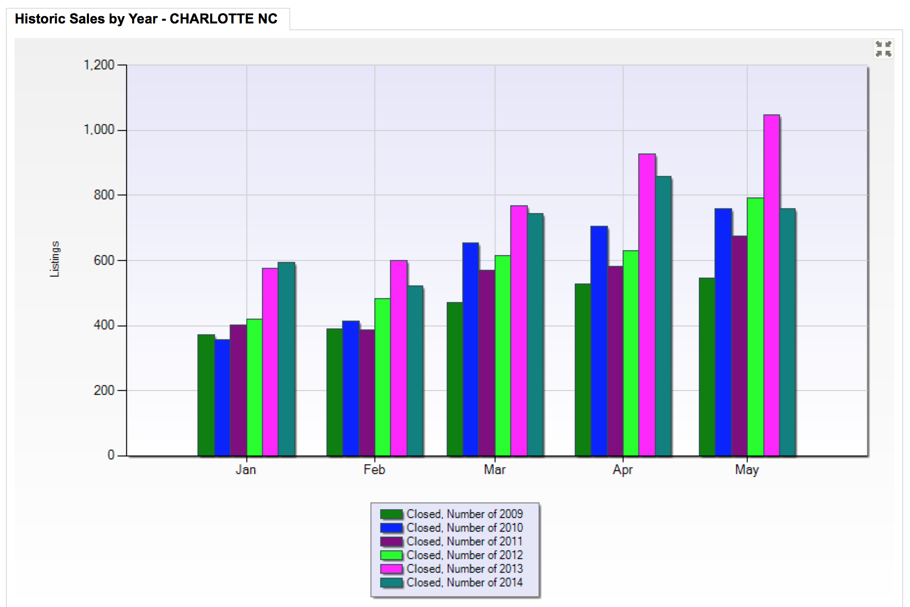 Charlotte NC real estate market report May 31 2014