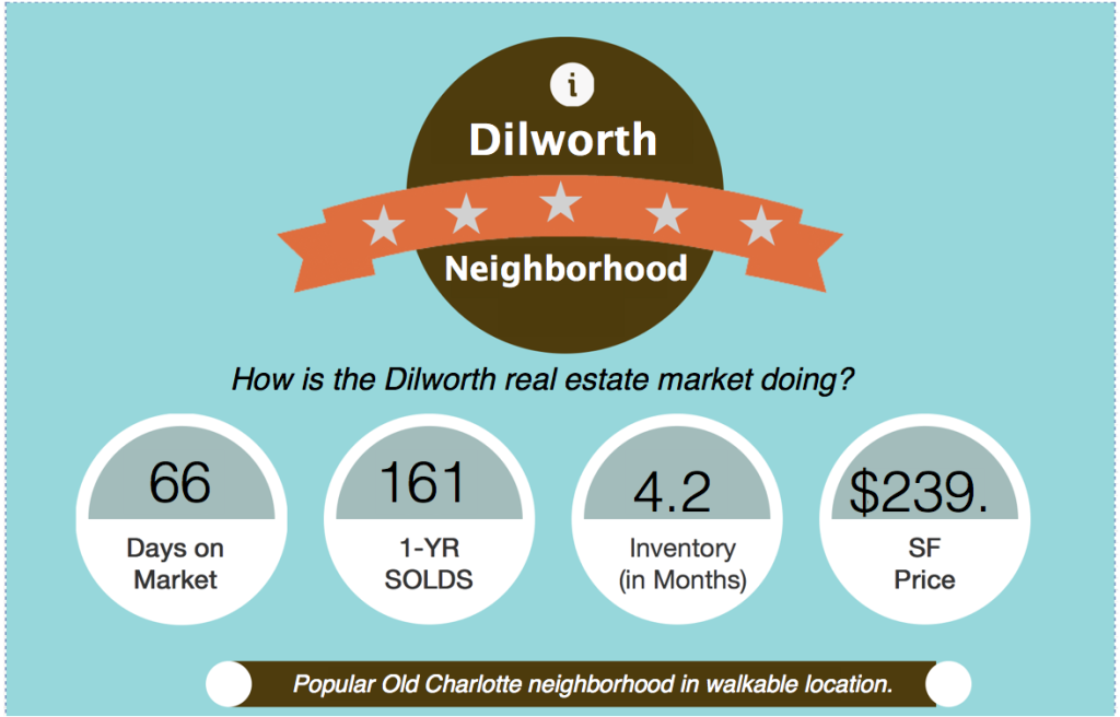 Dilworth Charlotte NC market report snapshot