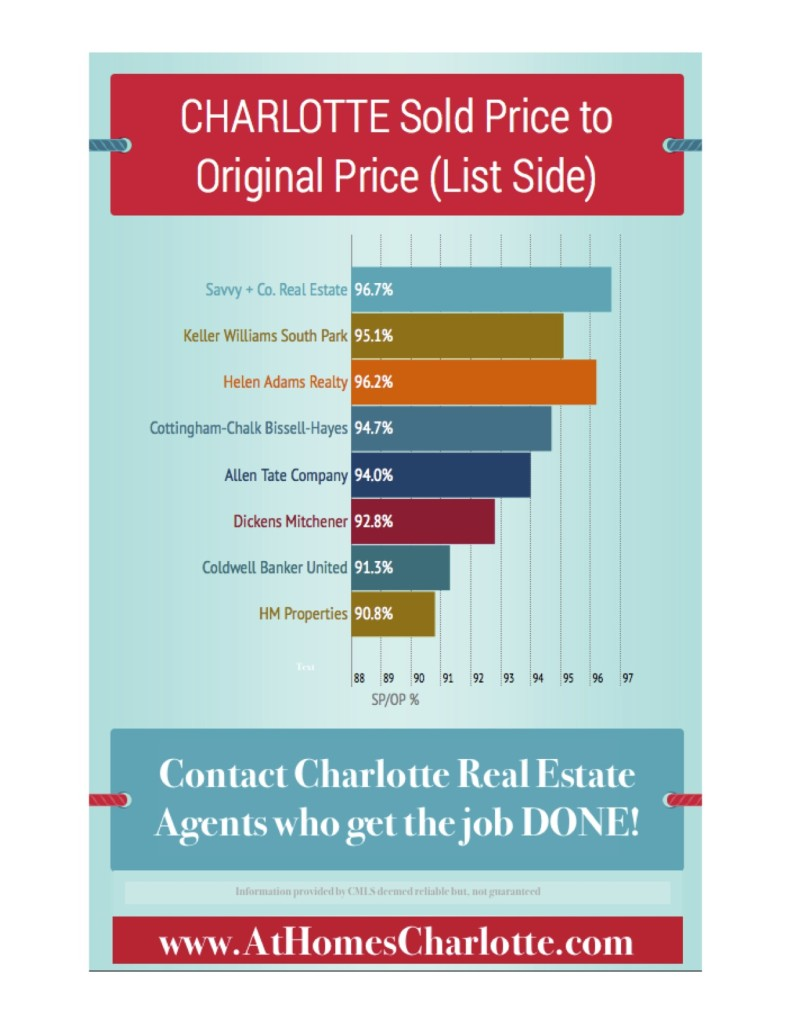 Savvy Luxury Home Sales