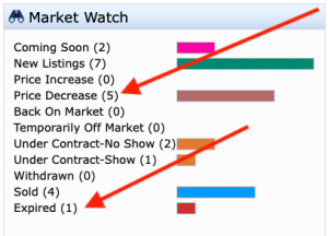 Dilworth Market Watch 01JUN19