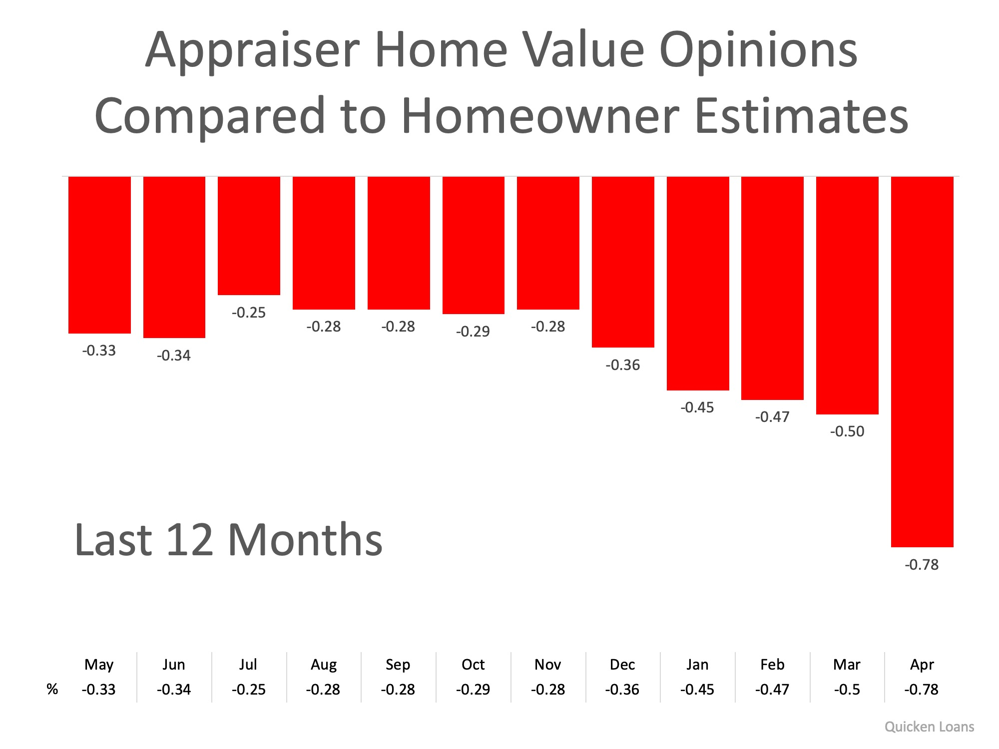 appraiser value opinions of Charlotte homes