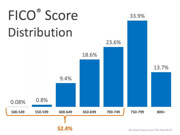FICO Score Distribution 2019