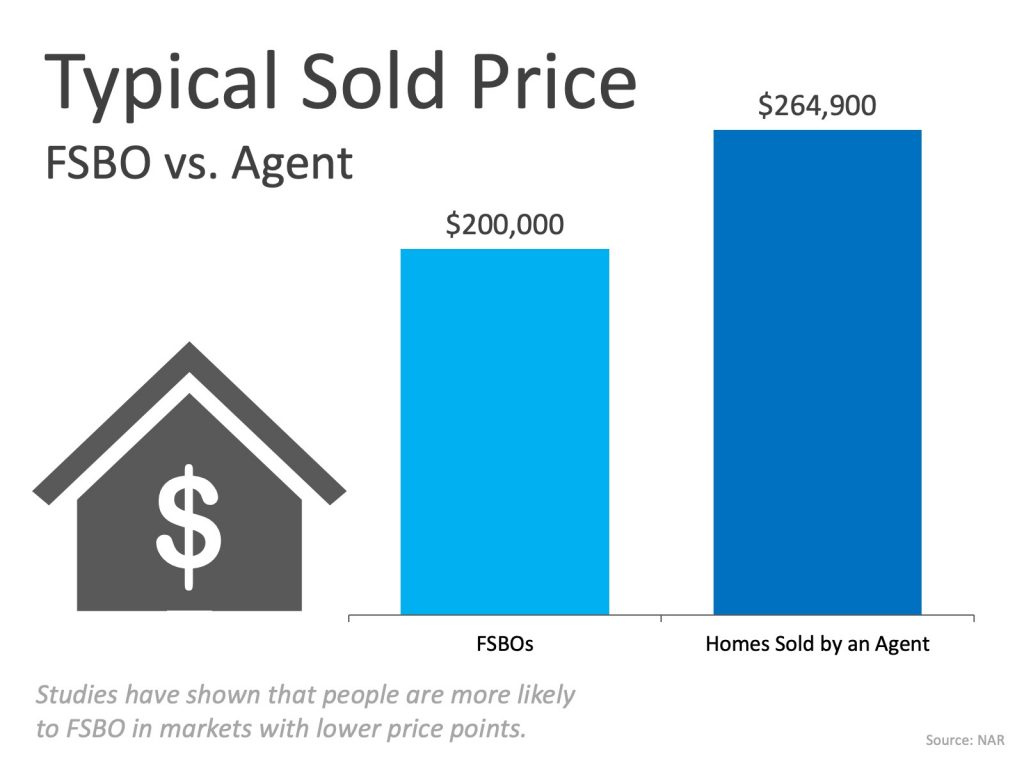 FSBO vs Sale with Agent