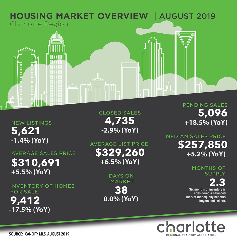 Housing Market Overview August 2019