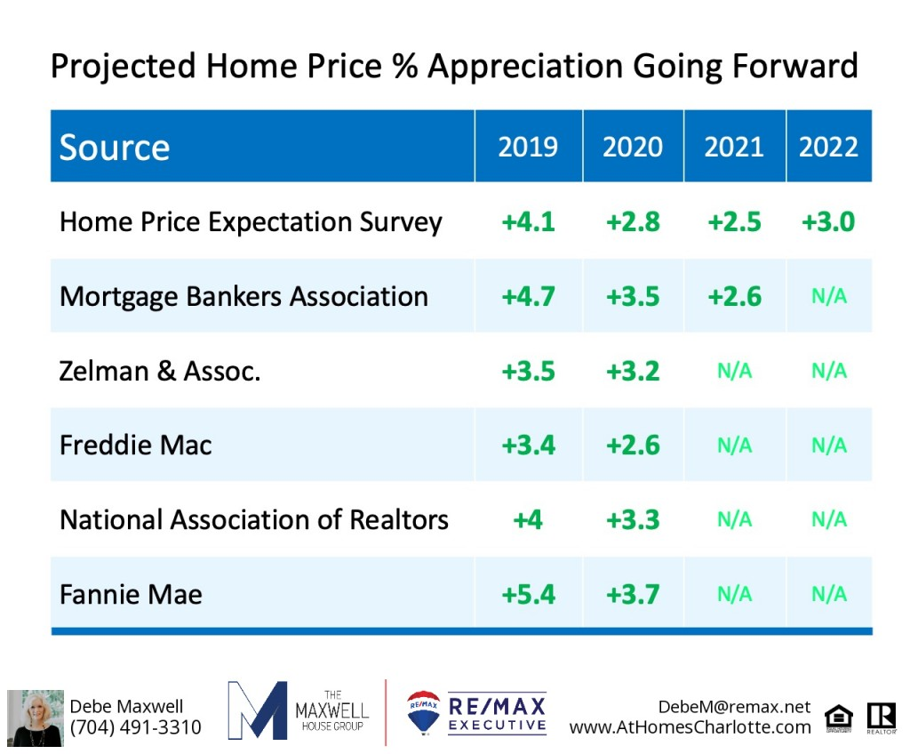 Probability of housing appreciation is MINIMAL