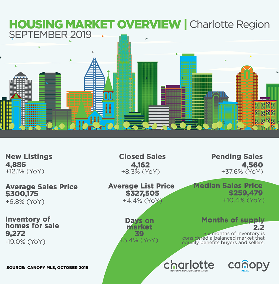 Charlotte September Housing Report 2019 - Call for your neighborhood analysis today