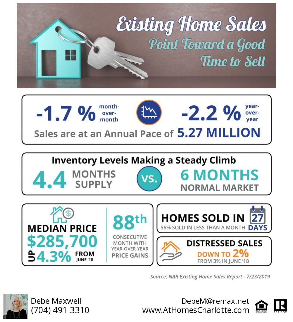 Existing Home Sales Nationally