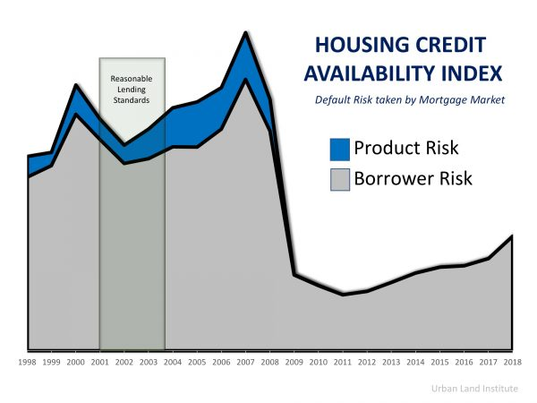 Housing credit availability 2019