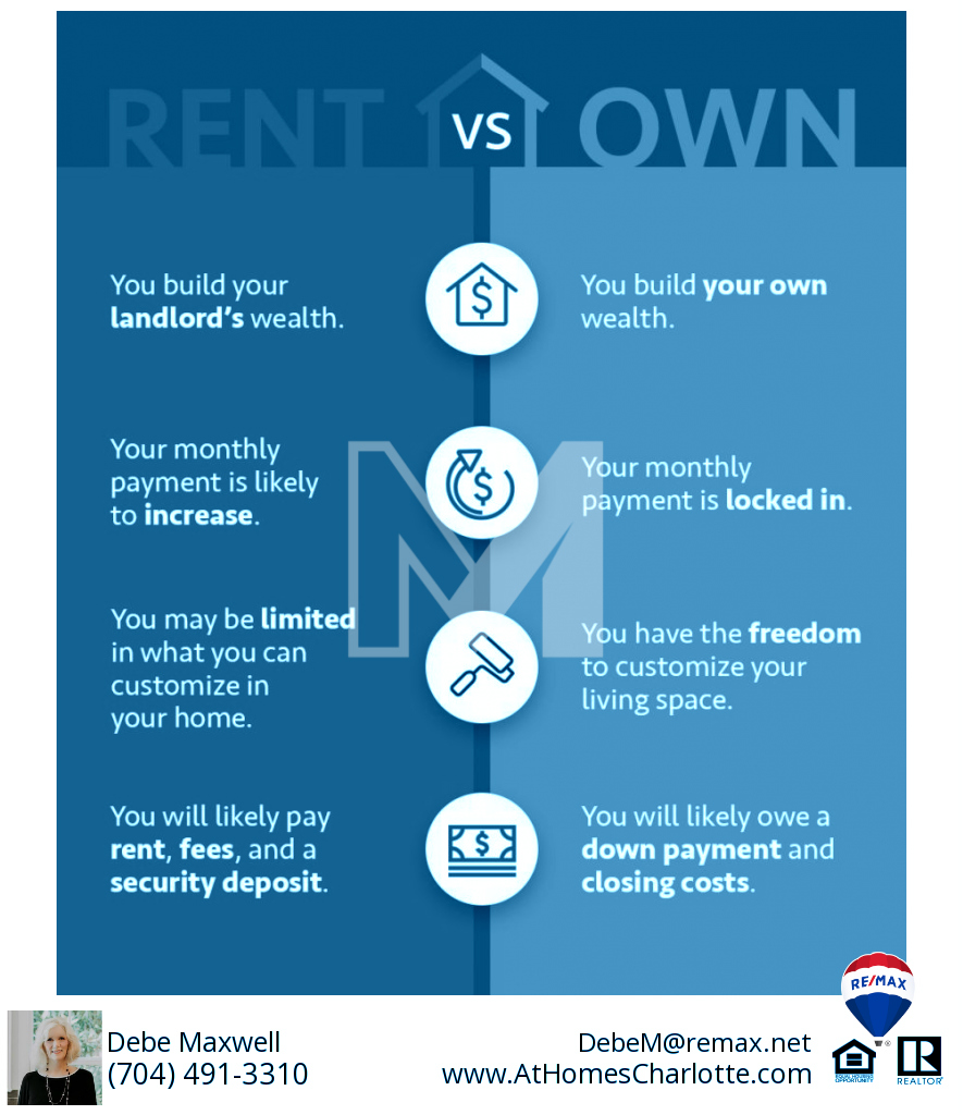 RENT VS OWN in Charlotte NC