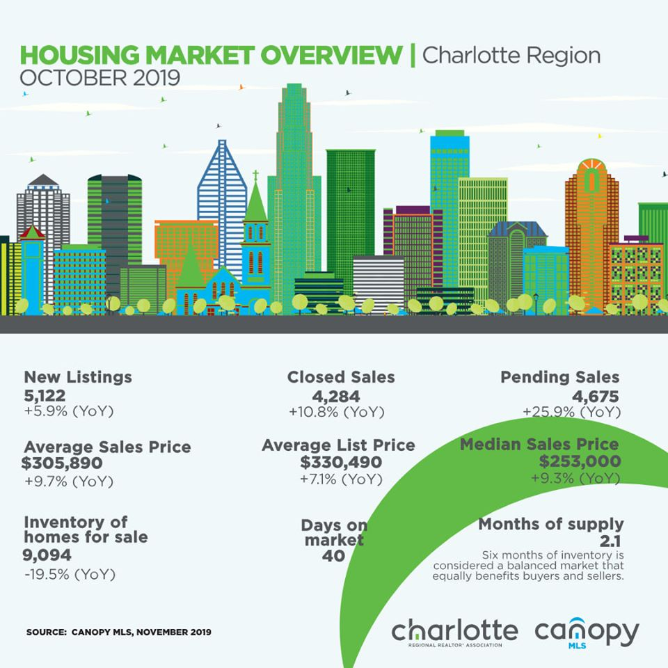 Charlotte Housing Market Report OCT 2019