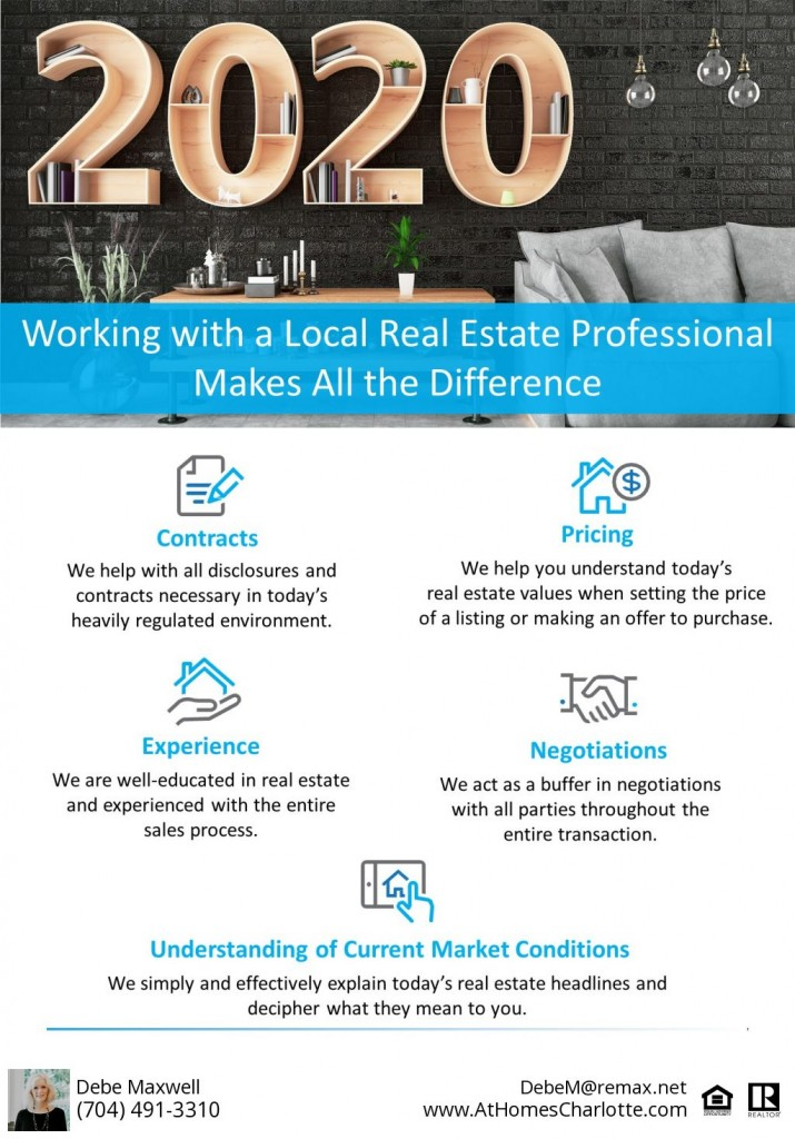 Hiring the right realtor in charlotte is critical