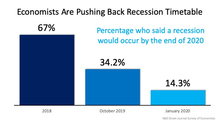 Surprise that we are not heading towards a recession